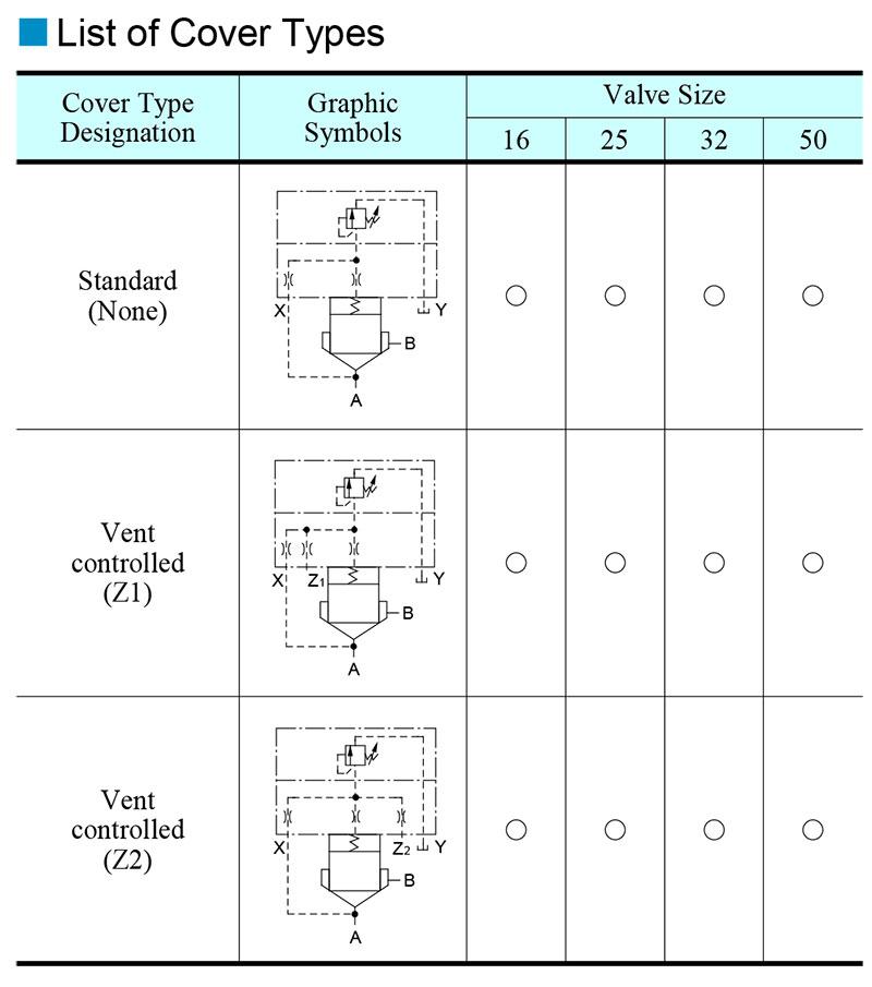 bảng các loại van phụ điều khiển yuci yuken lb