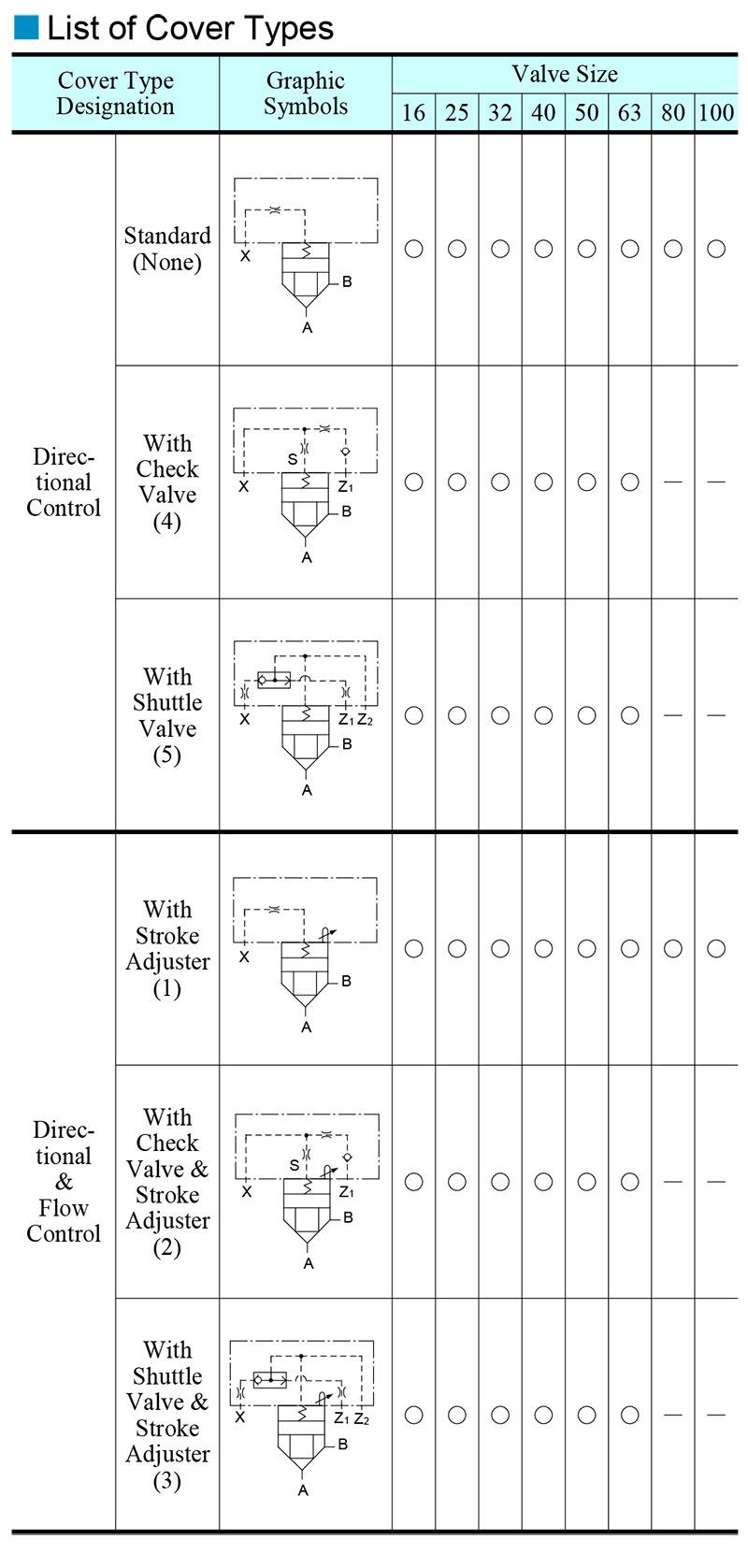 bảng các loại van phụ điều khiển yuci yuken