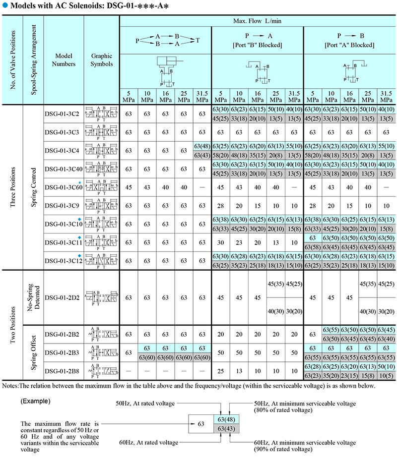 bảng thống số lưu lượng ac dsg-01