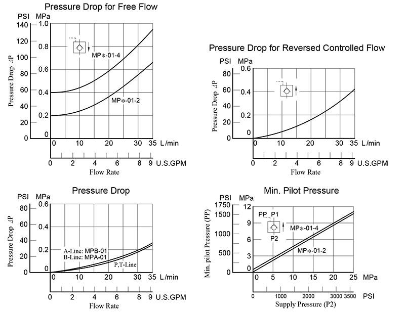 bảng thông số lưu lượng áp suất van chống lún mp-01