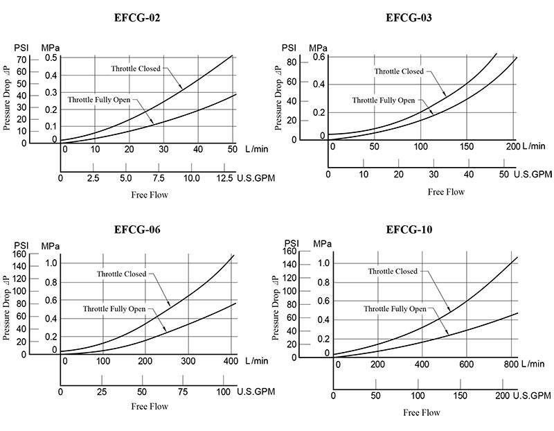 bảng thông số lưu lượng áp suất van yuci yuken efcg