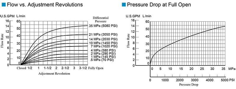 bảng thông số lưu lượng áp suất van yuci yuken gct gctr 02