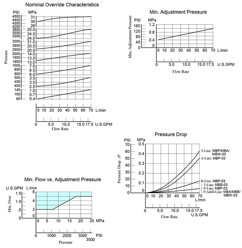 bảng thông số lưu lượng áp suất van yuci yuken mb-03