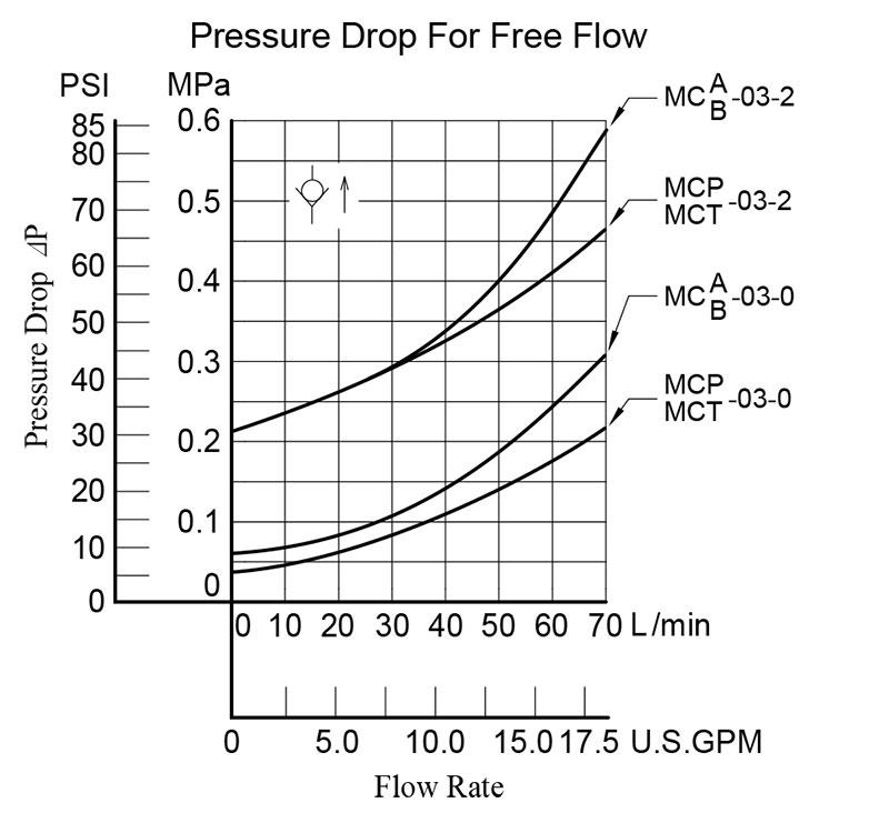 bảng thông số lưu lượng áp suất van yuci yuken mc-03