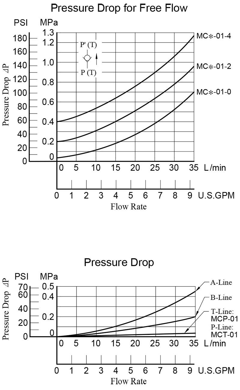 Bảng thông số lưu lượng và áp suất van yuci yuken mcp mct