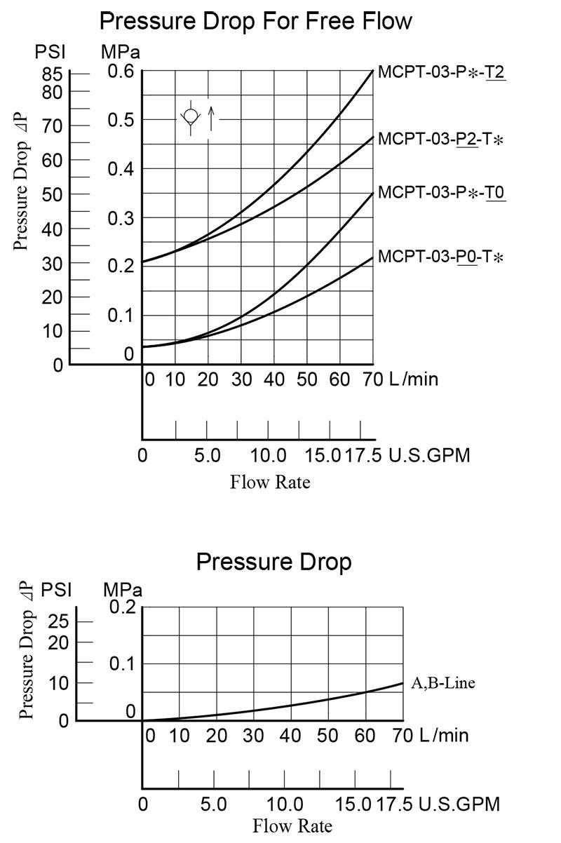 bảng thông số lưu lượng áp suất yuci yuken mcpt-03-p