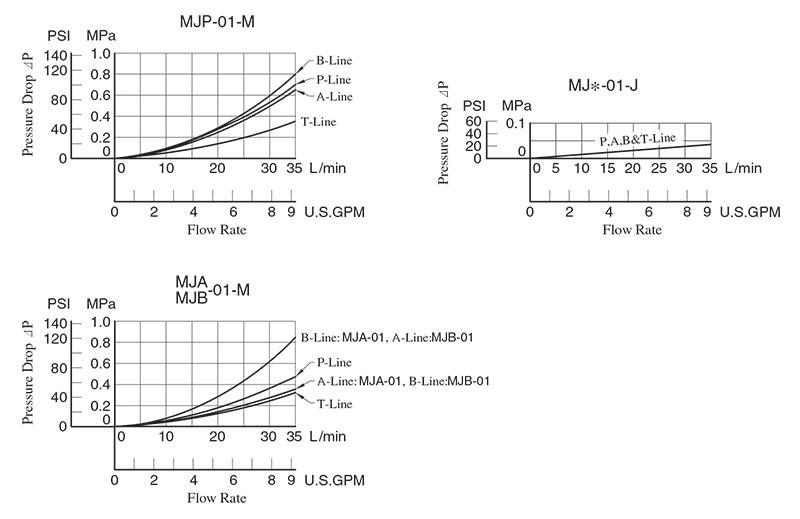 bảng thống số lưu lượng áp suất yuci yuken mj-01