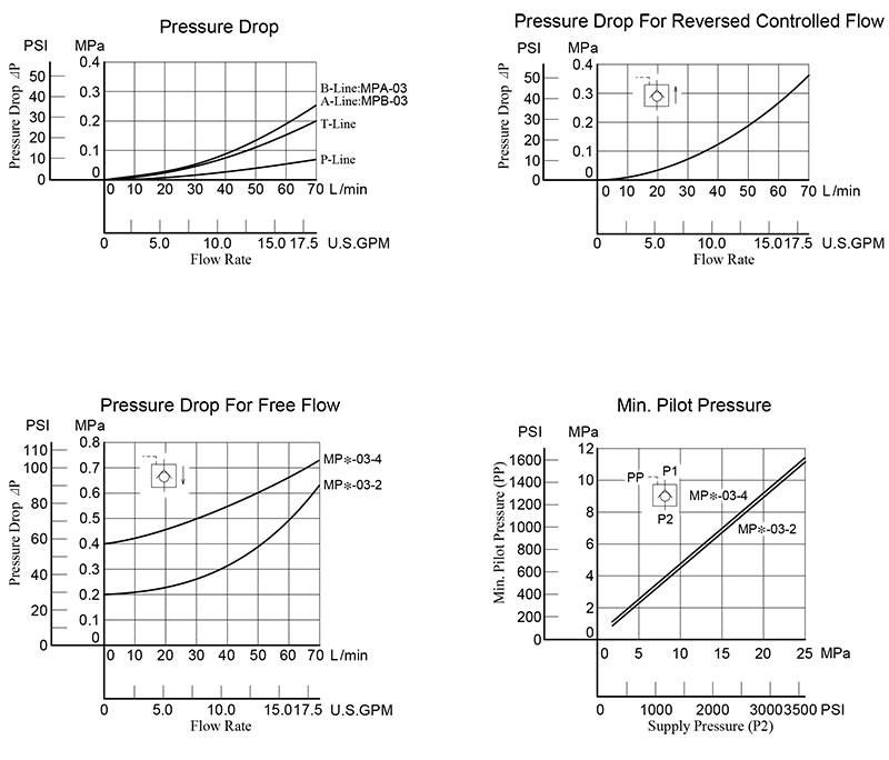 bảng thông số lưu lượng áp suất van yuci yuken mp-03