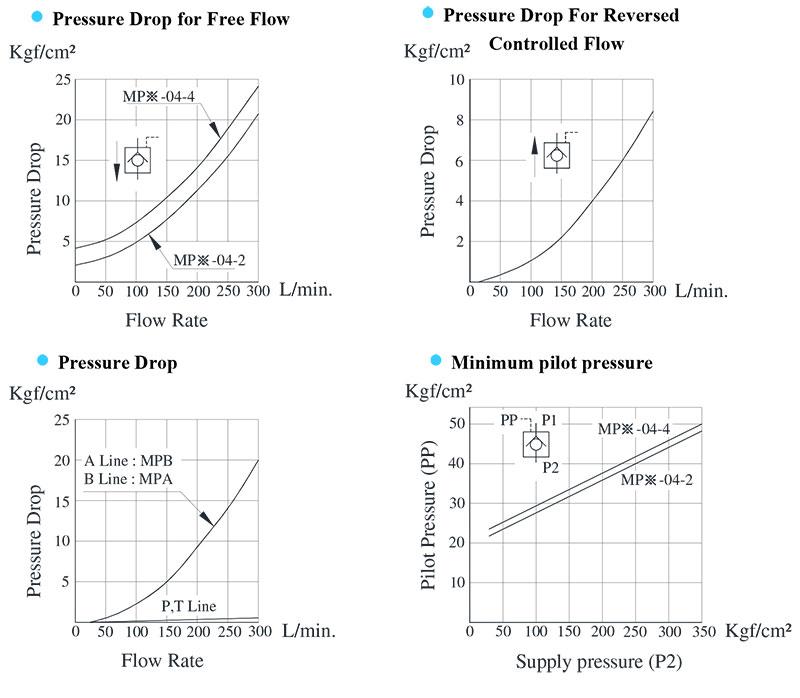 bảng thông số lưu lượng áp suất van yuci yuken mp-04