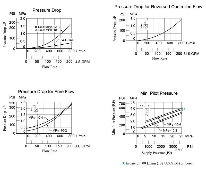 bảng thông số lưu lượng áp suất van yuci yuken mp-10