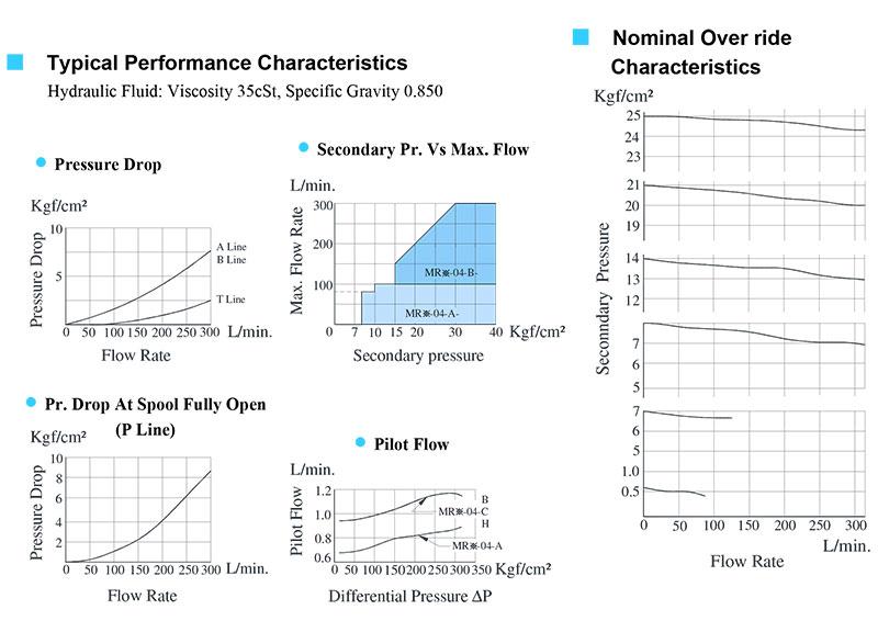 bảng thông số lưu lượng áp suất van yuci yuken mr-04