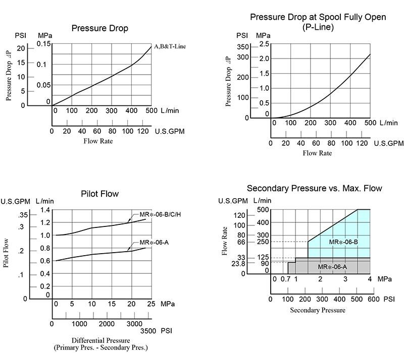 bảng thông số lưu lượng áp suất van yuci yuken mr-06