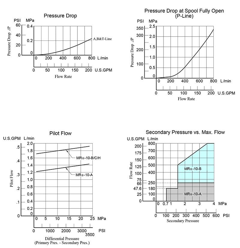 bảng thông số lưu lượng áp suất van yuci yuken mr-10
