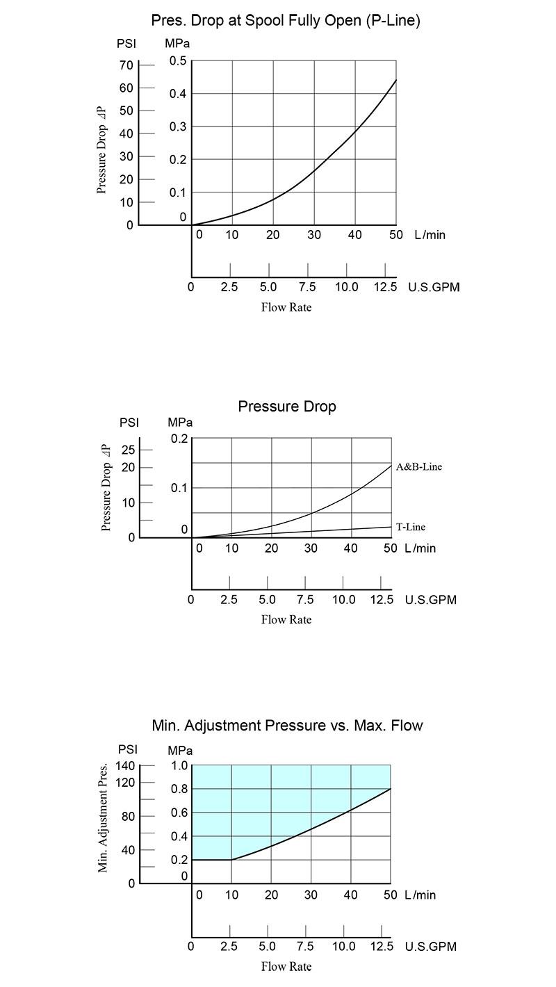 bảng thông số lưu lượng áp suất van yuci yuken mrl-03