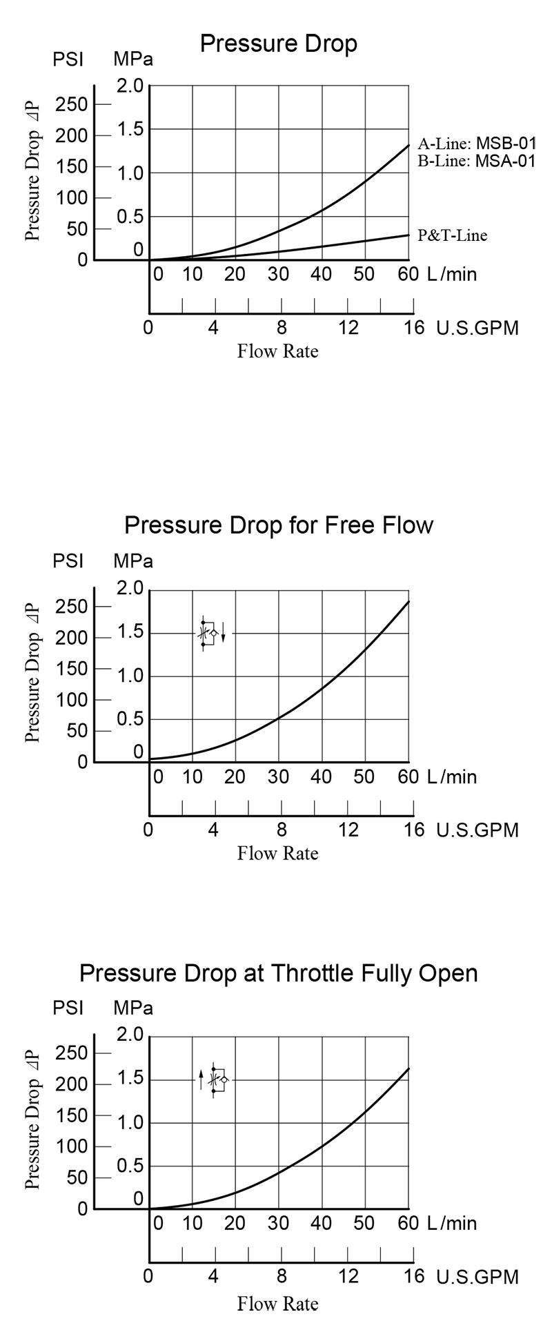 bảng thông số lưu lượng áp suất van yuci yuken ms-01