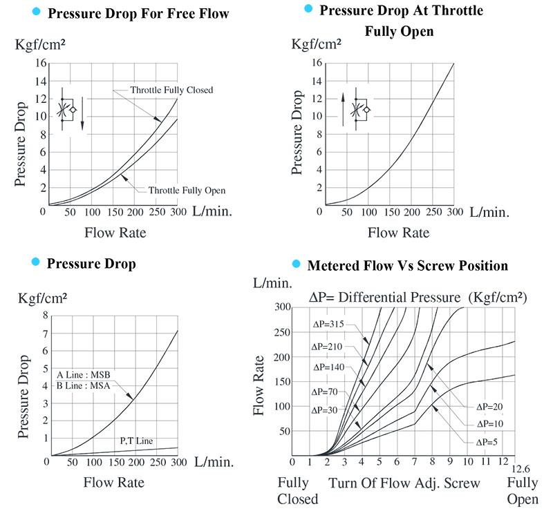 bảng thông số lưu lượng áp suất van yuci yuken ms-04