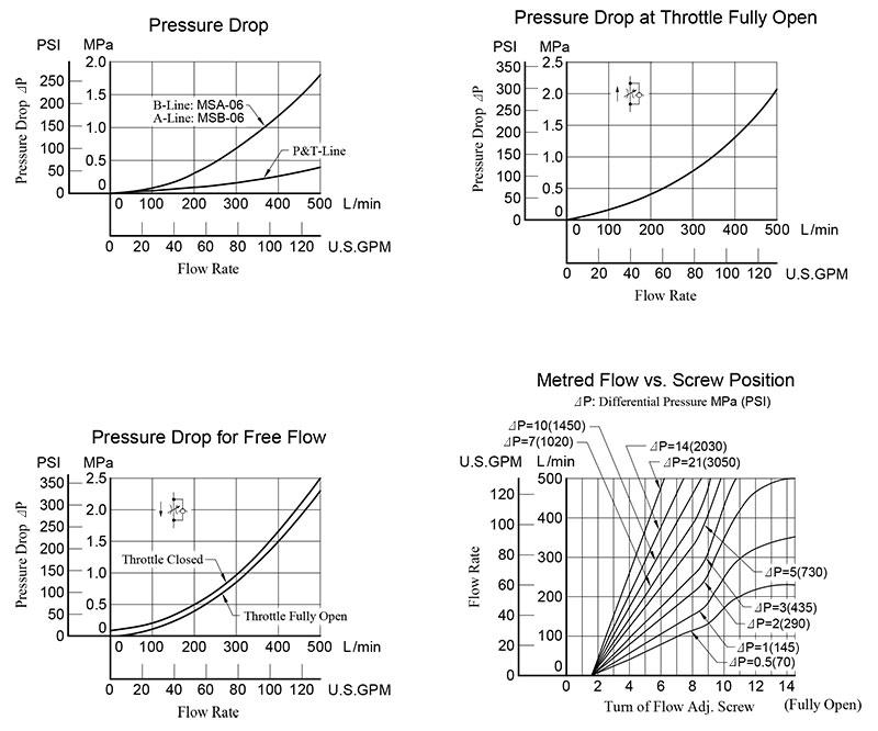bảng thông số lưu lượng áp suất van yuci yuken ms-06