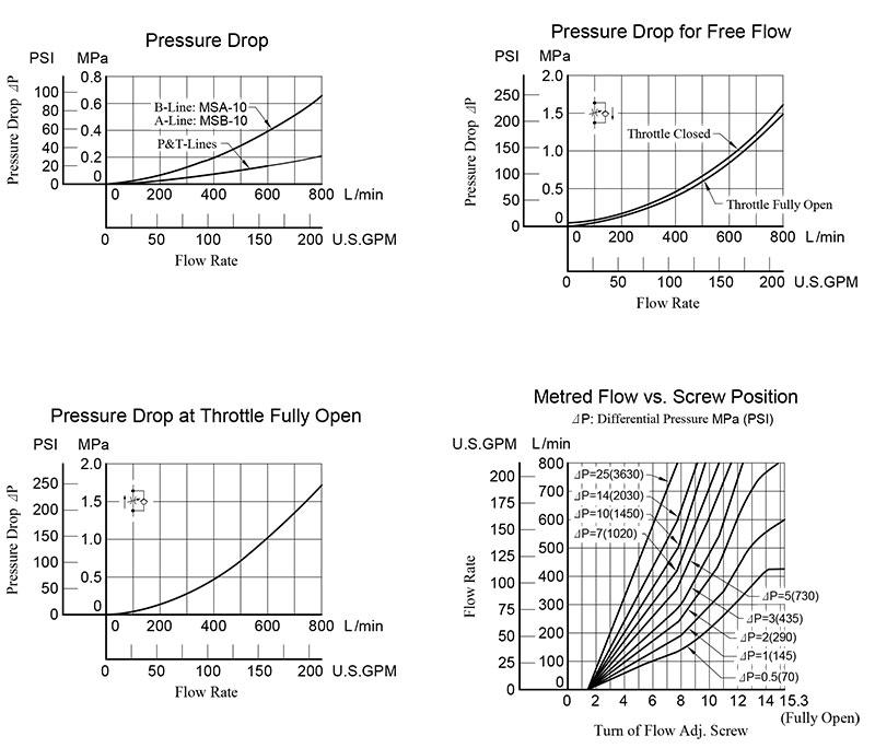 bảng thông số lưu lượng áp suất van yuci yuken ms-10