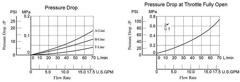 bảng thông số lưu lượng áp suất van yuci yuken mscp-03