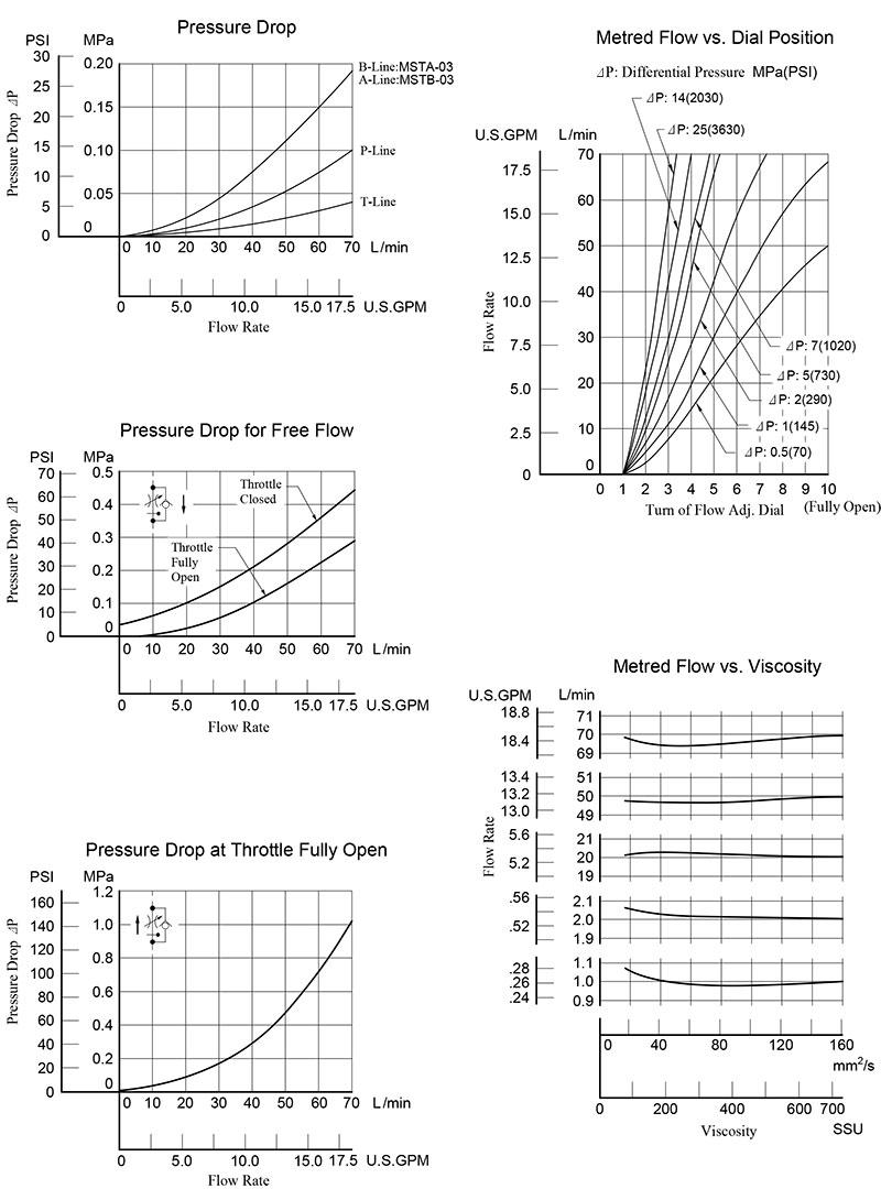 bảng thông số lưu lượng áp suất van yuci yuken mst-03