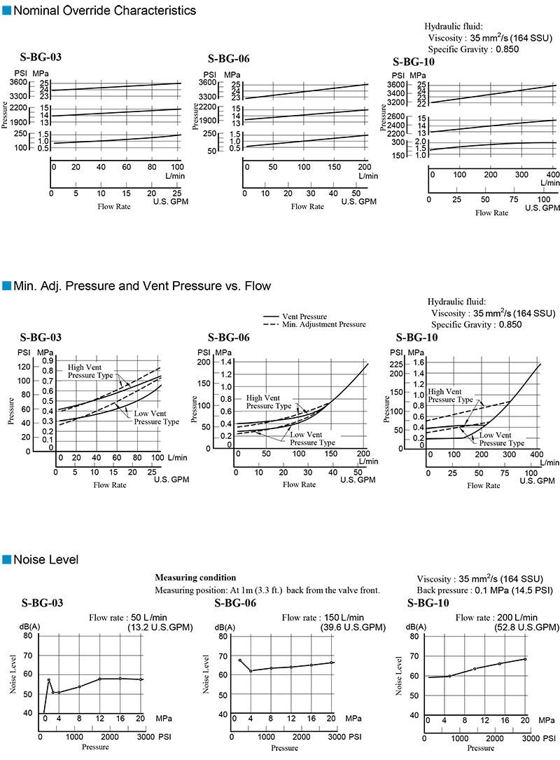 bảng thông số lưu lượng áp suất van yuci yuken s-bg-03-06-10