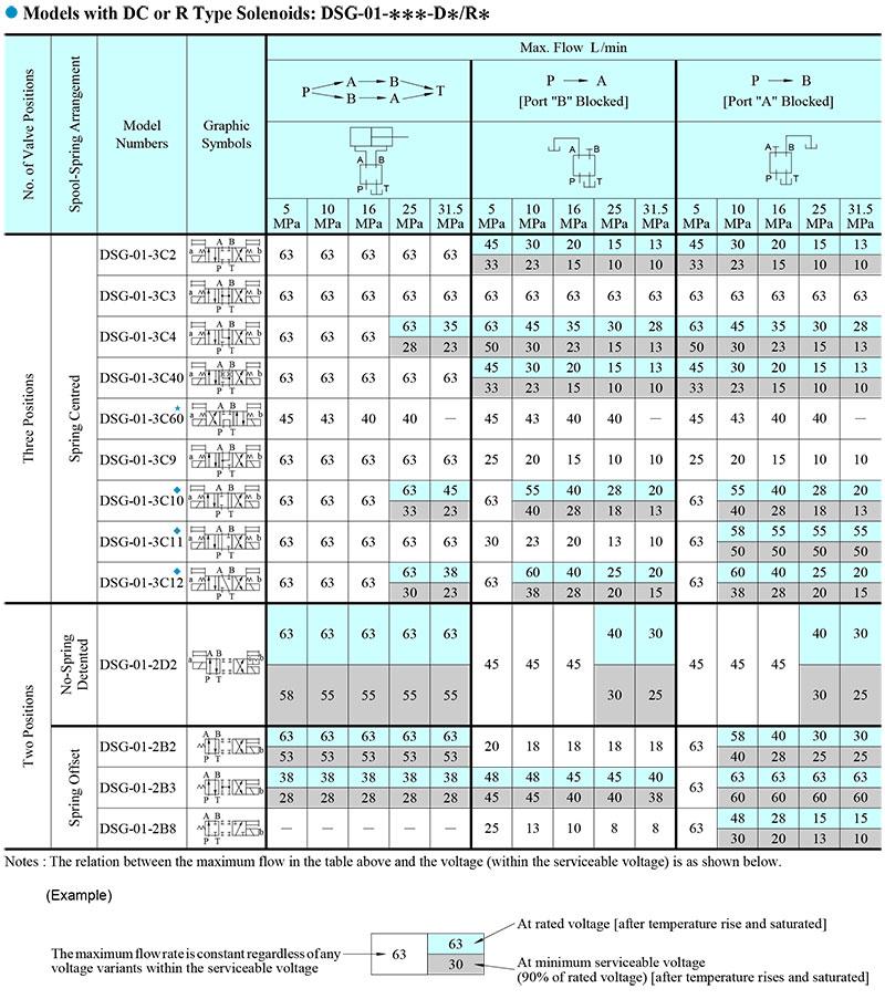 bảng thống số lưu lượng dc dsg-01