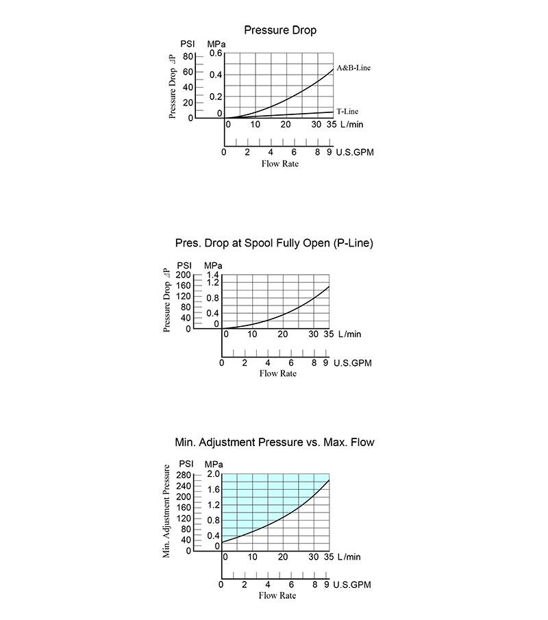 bảng thông số lưu lượng và áp suất van mr 01