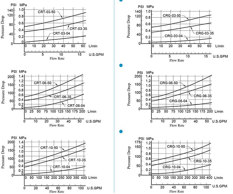bảng thông số lưu lượng và áp suất crt crg