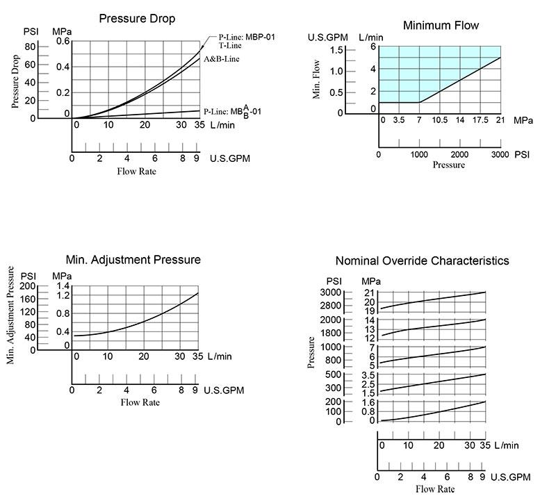bảng thông số lưu lượng và áp suất van mb 01