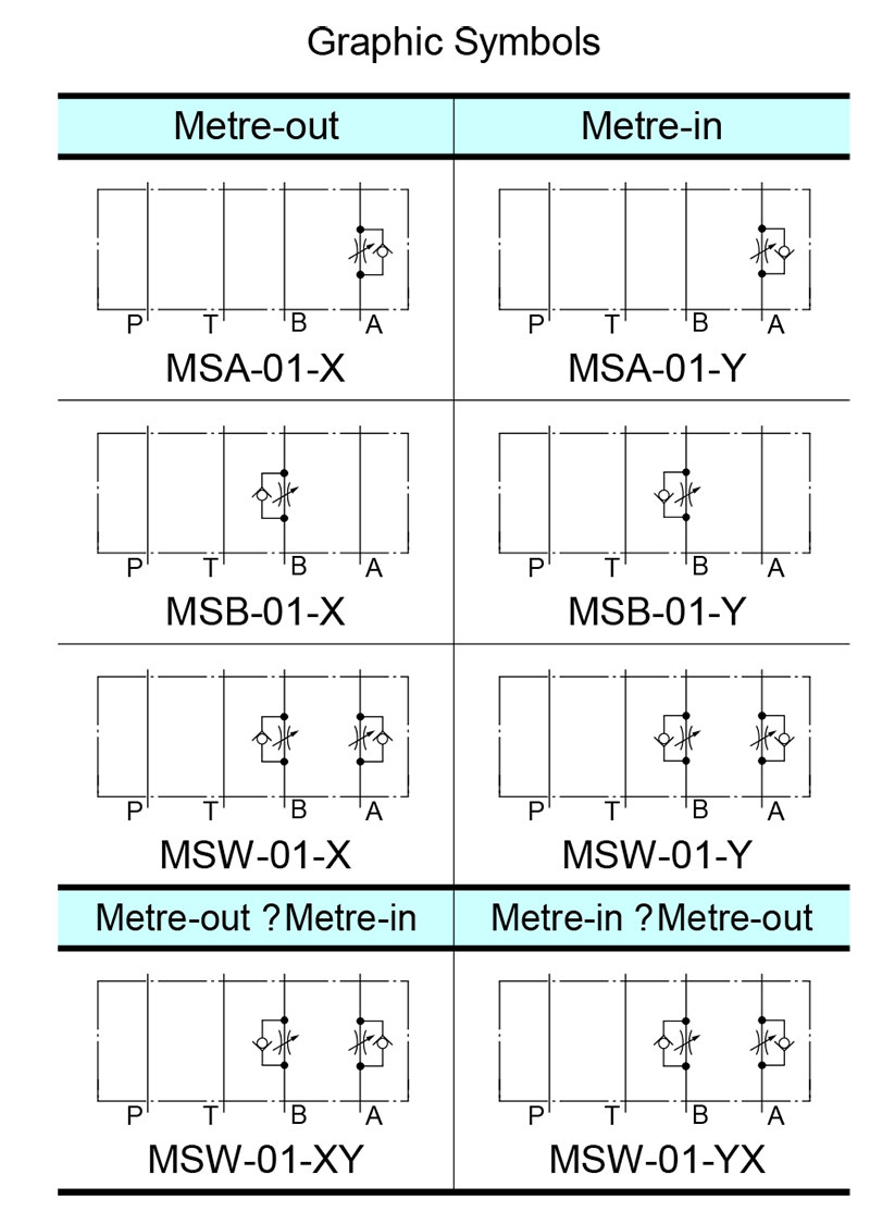 ký hiệu sơ đồ van yuci yuken ms-01