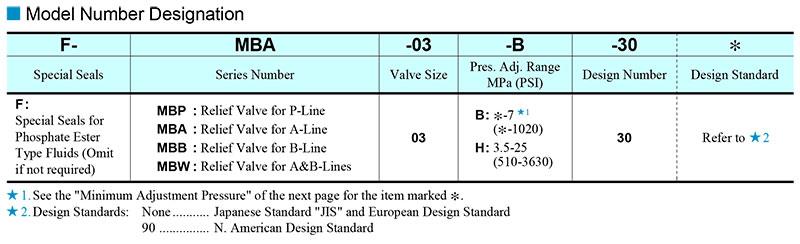 sơ đồ chọn mã van chỉnh áp modular yuci yuken mb-03