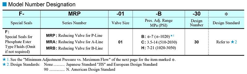 sơ đồ chọn mã van modular yuci yuken mr-01