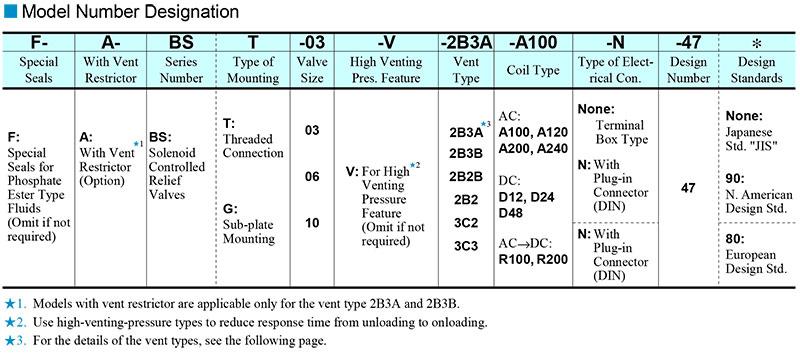 sơ đồ chọn mã van yuci yuken bst bsg 03 06 10