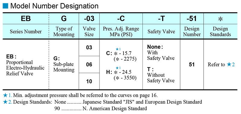 sơ đồ chọn mã van yuci yuken ebg 03 06 10
