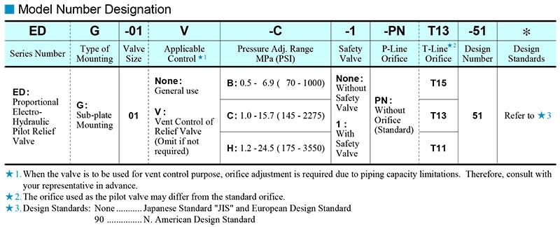 sơ đồ chọn mã van yuci yuken edg-01