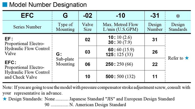 sơ đồ chọn mã van yuci yuken efg efcg