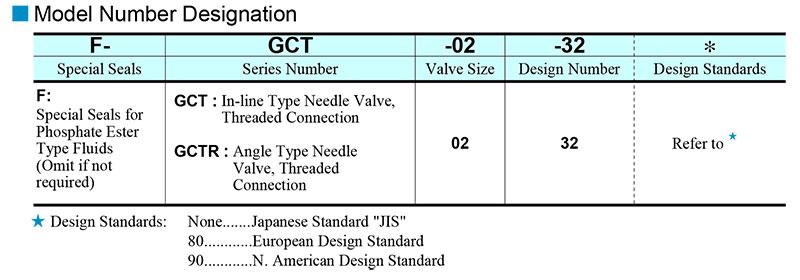 sơ đồ chọn mã van yuci yuken gct gctr-02