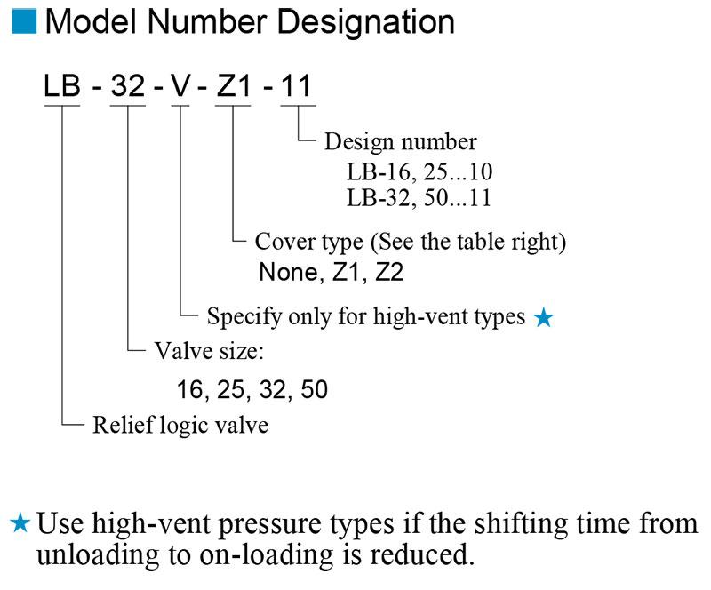 sơ đồ chọn mã van yuci yuken lb