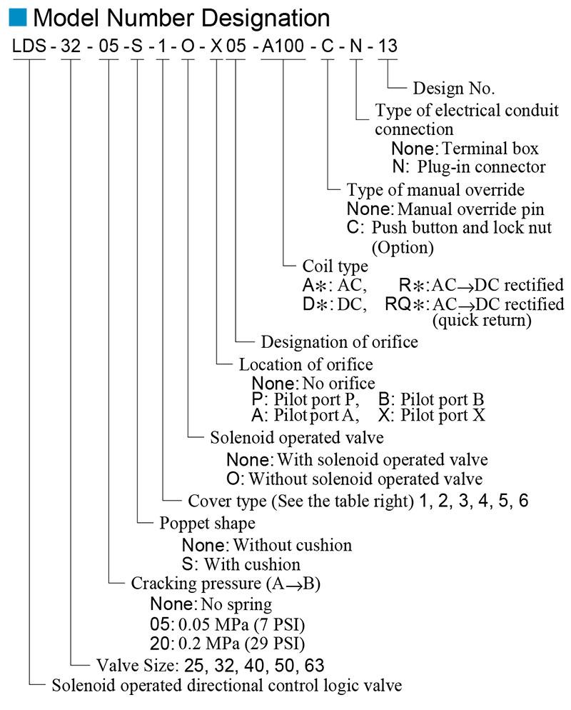 sơ đồ chọn mã van yuci yuken lds