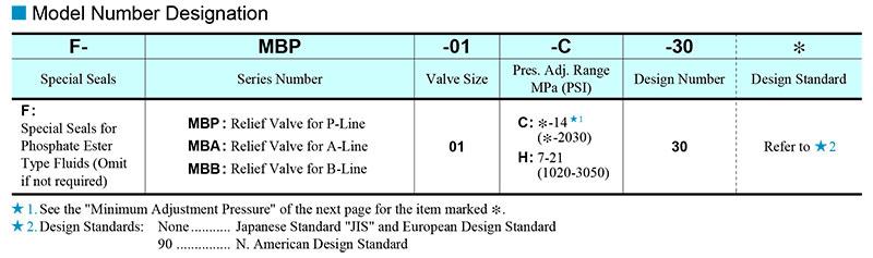 sơ đồ chọn mã van yuci yuken mb 01