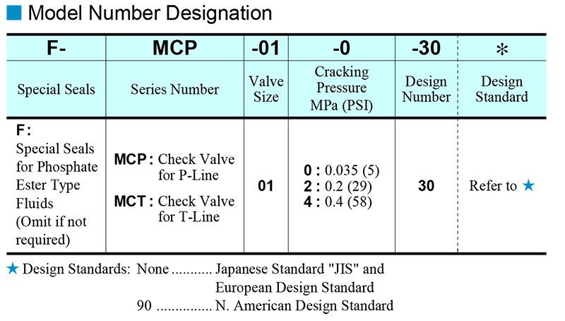 sơ đồ chọn mã van yuci yuken mcp mct 01