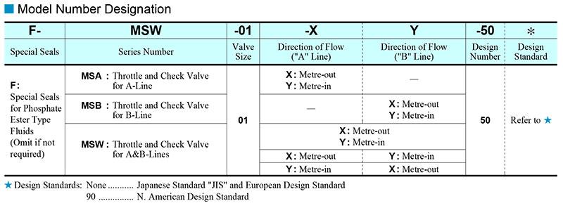 sơ đồ chọn mã van yuci yuken ms-01