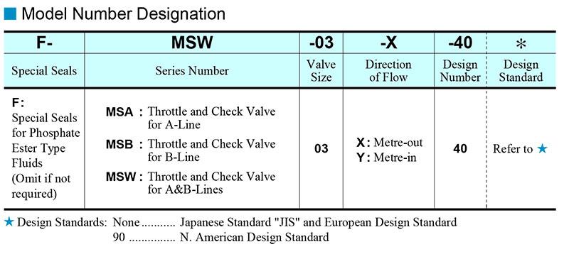 sơ đồ chọn mã van yuci yuken ms-03