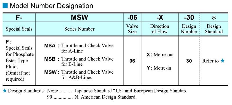 sơ đồ chọn mã van yuci yuken ms-06