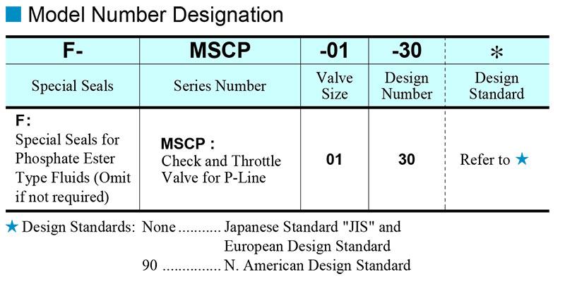 sơ đồ chọn mã van yuci yuken mscp 01