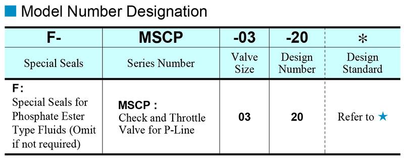 sơ đồ chọn mã van yuci yuken mscp-03
