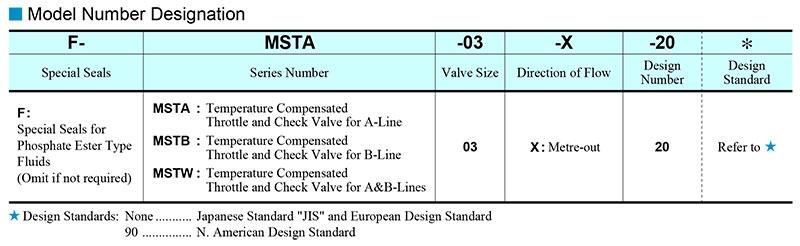 sơ đồ chọn mã van yuci yuken mst-03