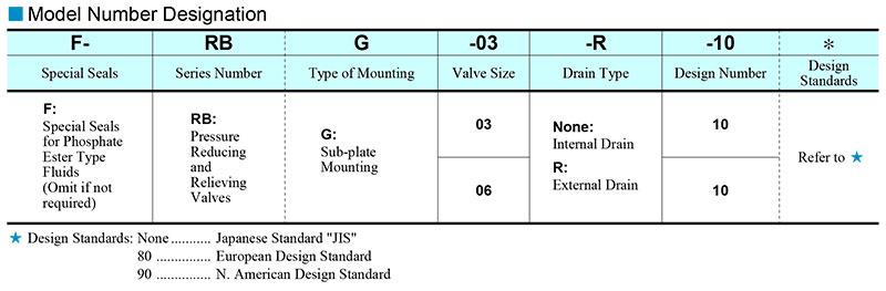 sơ đồ chọn mã van yuci yuken rbg-03-06