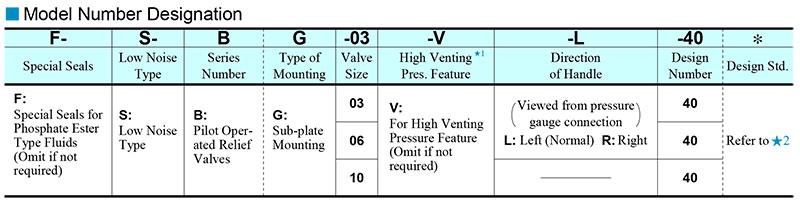 sơ đồ chọn mã van yuci yuken s-bg-03-06-10