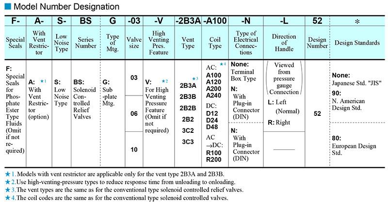 sơ đồ chọn mã van yuci yuken s-bsg-03-06-10